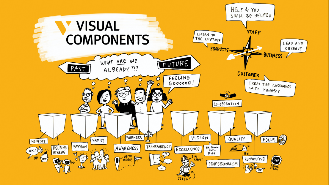 The values of Visual Components in an illustration