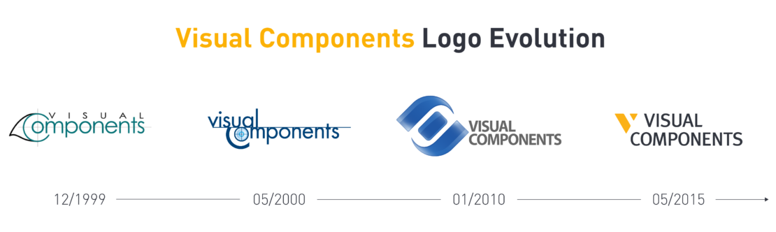 The evolution of Visual Components' logo from 1999 to the latest logo in 2015
