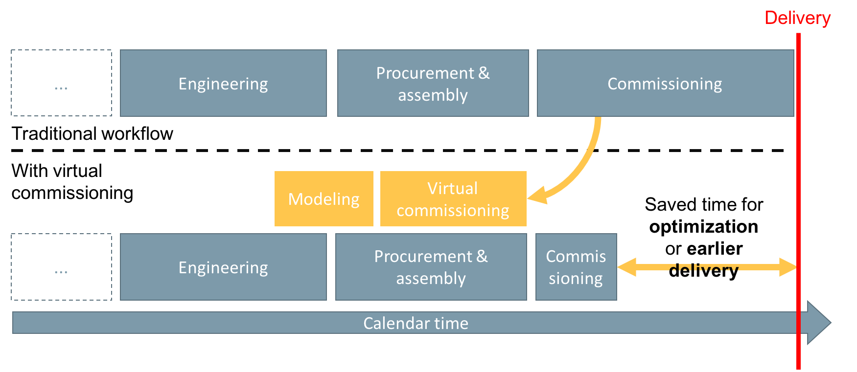 virtual_commissioning_workflow