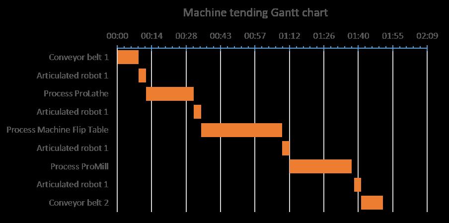 Gantt chart Machine tending