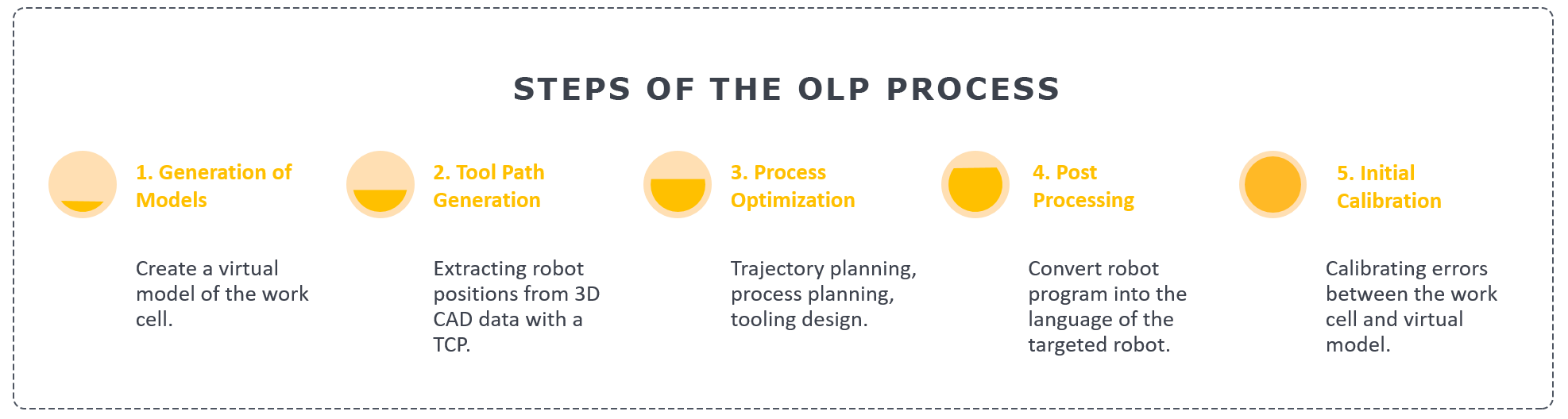 The five steps of the OLP process