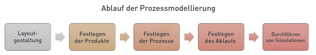 Ablauf der Prozessmodellierung