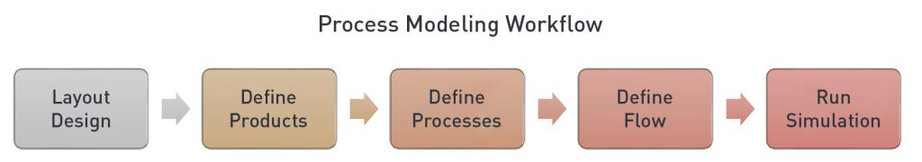 Process Modeling Concept